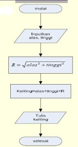 Algoritma menghitung Keliling Segitiga Siku-Siku