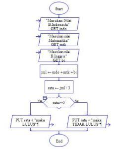 Algoritma & Pemrograman(Menentukan kelulusan siswa dengan input nilai UAS)